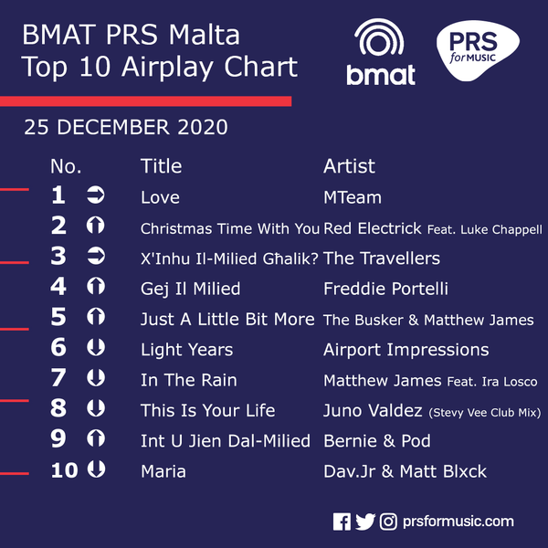 File:BMAT PRS Malta Top 10 Airplay Chart - 25 December 2020.png