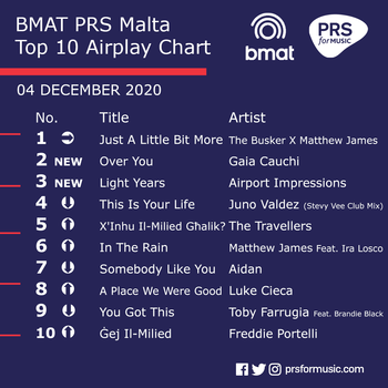 The BMAT PRS Malta Top 10 Airplay Chart - December 4.png