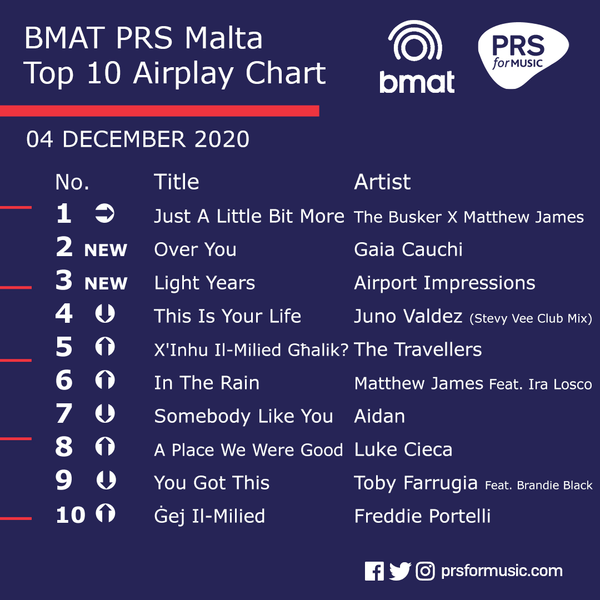 File:The BMAT PRS Malta Top 10 Airplay Chart - December 4.png