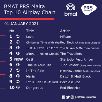 BMAT PRS Malta Top 10 Airplay Chart - 01 January 2021.png