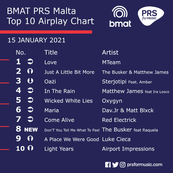 BMAT PRS Malta Top 10 Airplay Chart - 15 January 2021.png