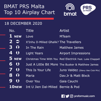 BMAT PRS Malta Top 10 Airplay Chart - 18 December 2020.png