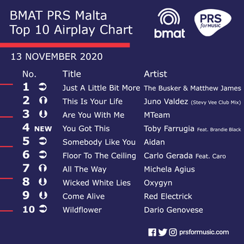 BMAT PRS Malta Top 10 Airplay Chart - 13 November 2020.png