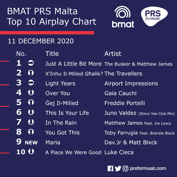 BMAT PRS Malta Top 10 Airplay Chart - 11 December 2020.png